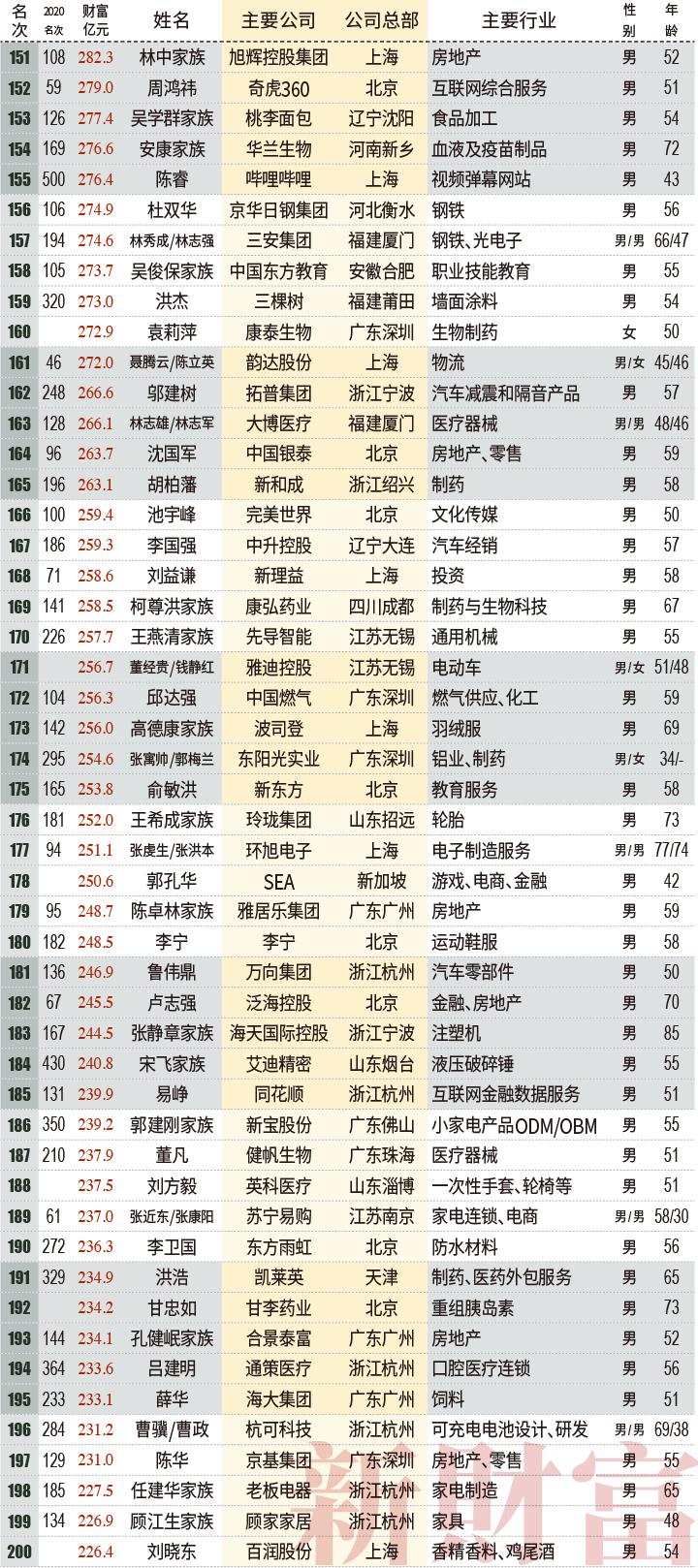 """钟睒睒身家5000亿居首,薇娅90亿登榜,黄峥财富超过""""双马"""""""
