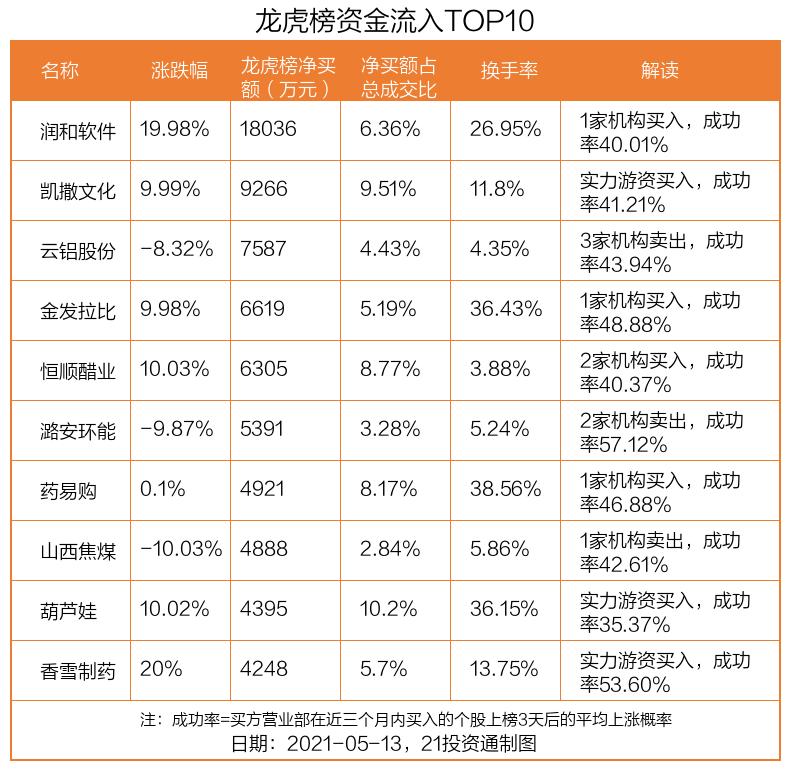 最新龙虎榜动向:1.8亿资金抢筹润和软件,机构狂买山西焦煤(名单)