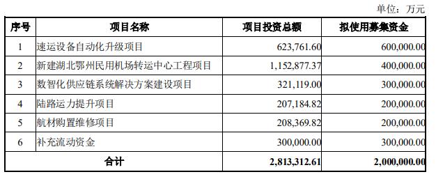 顺丰控股拟募资减少20亿元 机场和流动资金项目各减少10亿投入