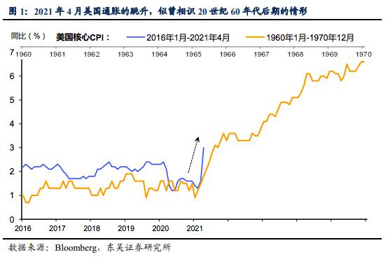 通胀飙升,美国会重演20世纪60年代末大通胀时代么?