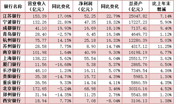 A股城商行首季净利增速排名:江苏宁波成都银行领先