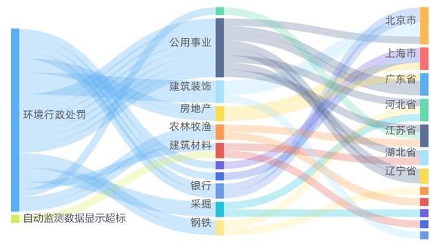重庆市御临建筑工程有限公司环境违法被罚1万元