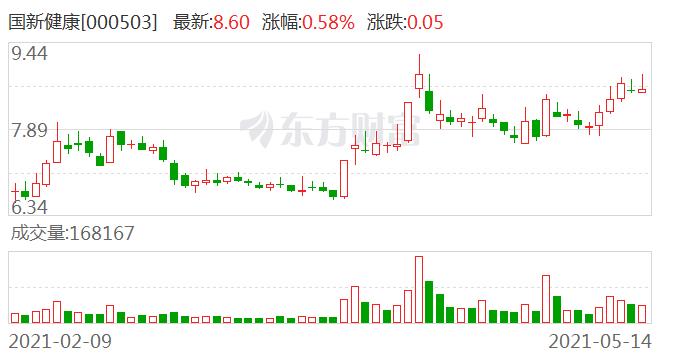 【调研快报】国新健康接待上海沣杨资产管理有限公司等27家机构调研