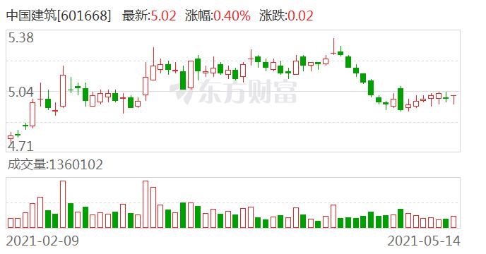 中国建筑间接控股子公司环境违法被罚4万元