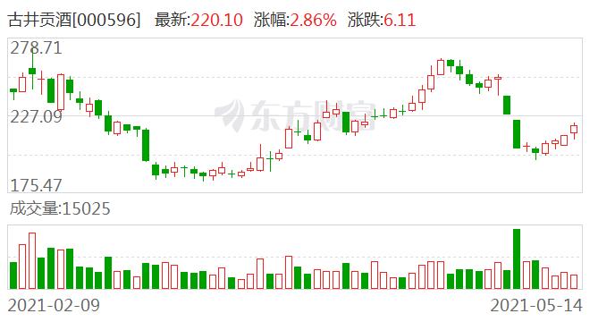 东方财富证券维持古井贡酒增持评级:年份原浆量价齐升 来年业绩确定性较高