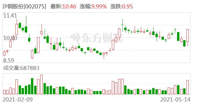 沙钢股份(002075)龙虎榜数据(05-14)