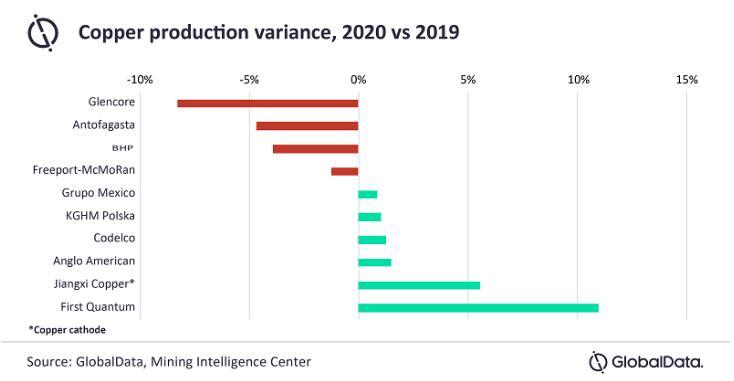 全球十大铜企业的铜产量将在2021年反弹