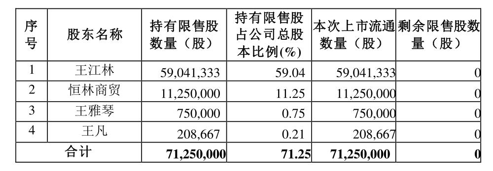 家居|恒林股份发行限售股7125万股 将于5月21日上市流通