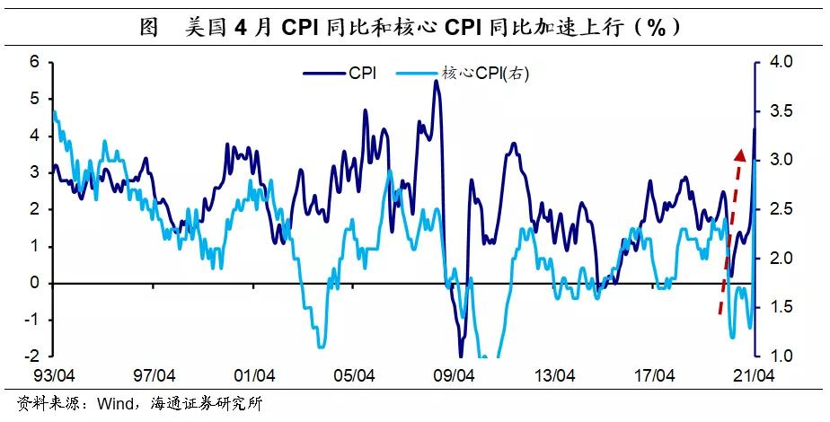 下个月更刺激?美国5月CPI或突破6% 美债利率年内有望到2%-2.5%