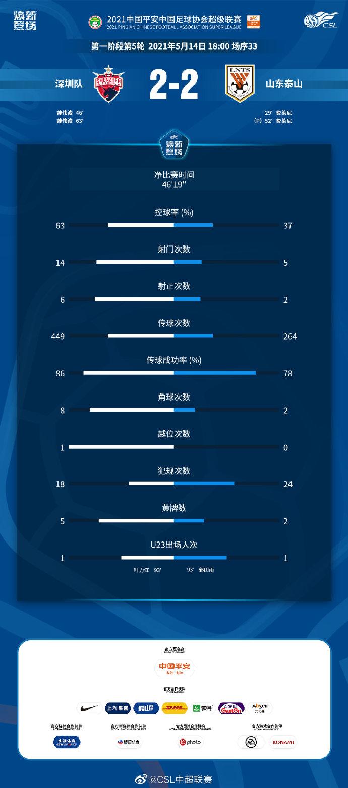 深圳对阵泰山数据统计:深圳射门数近三倍于泰山