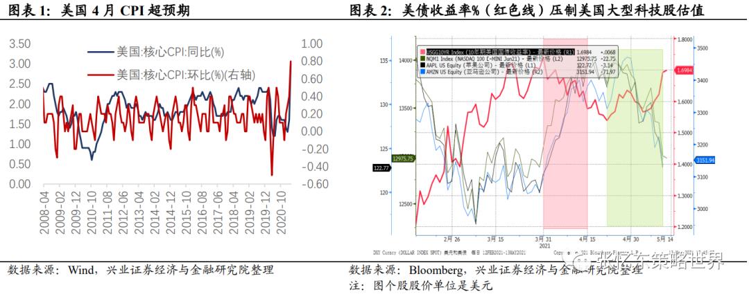 张忆东:周期行情将分化 A港核心资产有希望跌深反弹