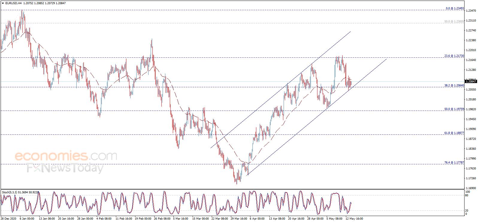 小心美元再遭抛售 欧元、英镑、日元和澳元最新日内交易分析