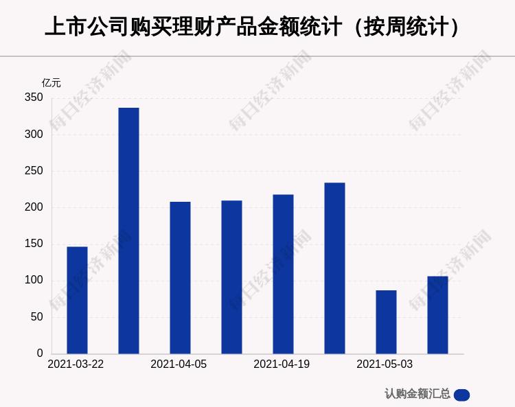 本周97家A股公司购买106.09亿元理财产品 长龄液压买入最多