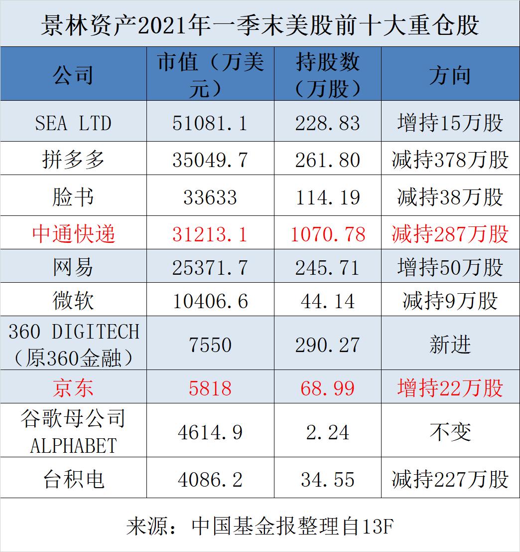 """刚刚,千亿""""顶级私募""""景林资产美股持仓大曝光!"""
