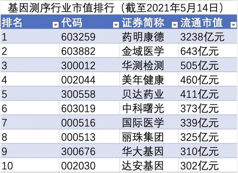 基因测序双周榜:药明康德流通市值暴增895亿元