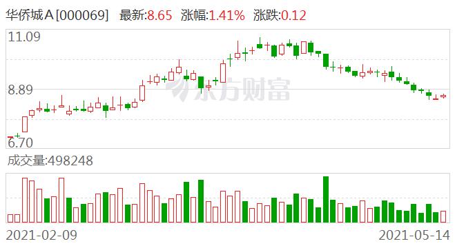 华侨城A:2021年4月份实现合同销售金额77.13亿元
