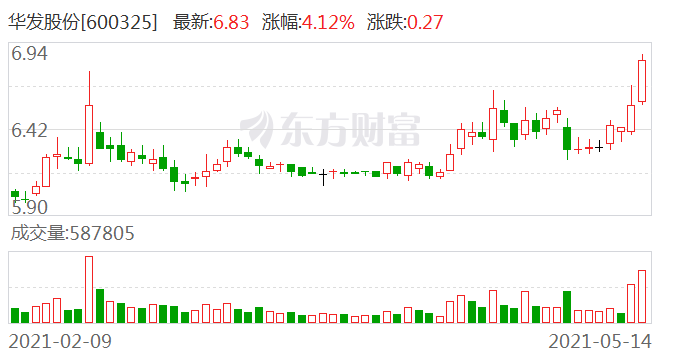 华发股份联合中标佛山乐从小布工业区改造项目