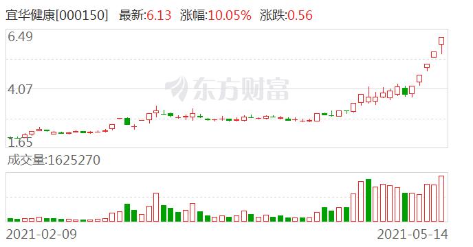 """透视一周20大牛熊股:医美继续火热 宜华健康5连板上演""""最后的疯狂""""?"""