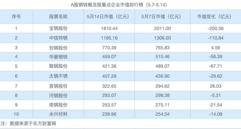 钢铁板块现冲高回落 首钢市值超河钢、鞍钢股份跌近14%