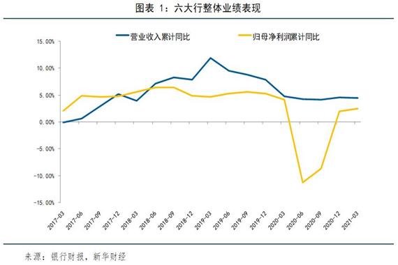 【金融机构财报解读】六大行年报&一季报:业绩恢复平稳增长 资产质量逐渐好转