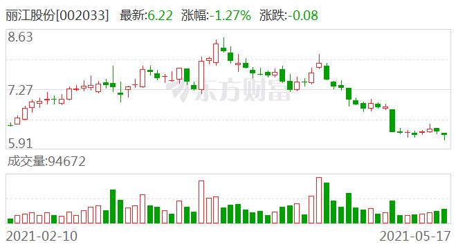 丽江股份:香格里拉迪庆月光城英迪格酒店已于今年3月初建成营业