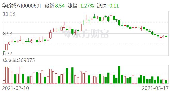华侨城A前4月销售额同比增90% 单月增长超两成单价降734元