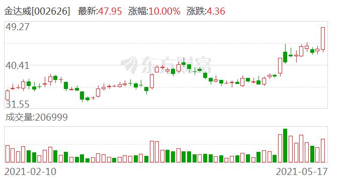 金达威(002626)龙虎榜数据(05-17)