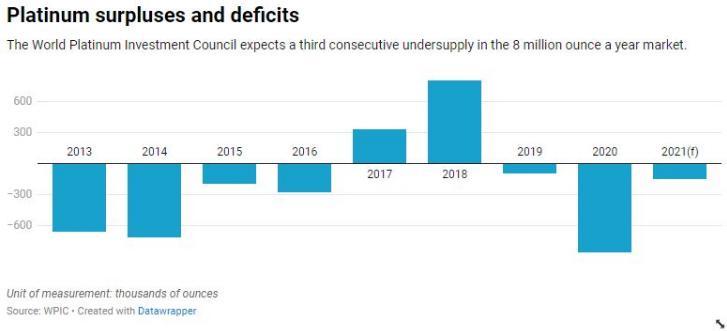 由于行业需求激增,铂金连续第三年出现短缺