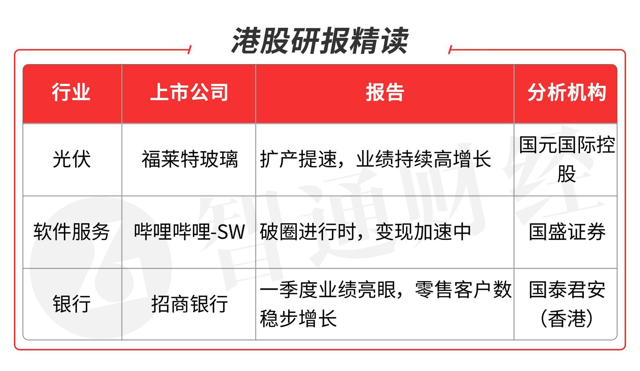 智通港股研报精读(05.17)   重点关注光伏业龙头公司、软件服务业板块和银行板块龙头