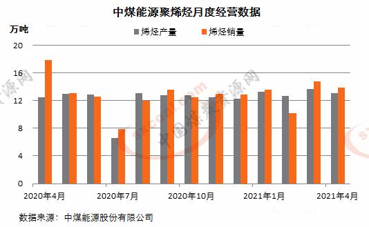 中煤能源:4月生产聚烯烃13.1万吨 销售13.9万吨