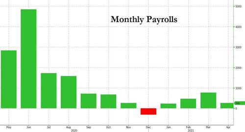 """美国人拿了钱不工作,通胀却止不住了,拜登的""""财政火箭炮""""陷入被动"""