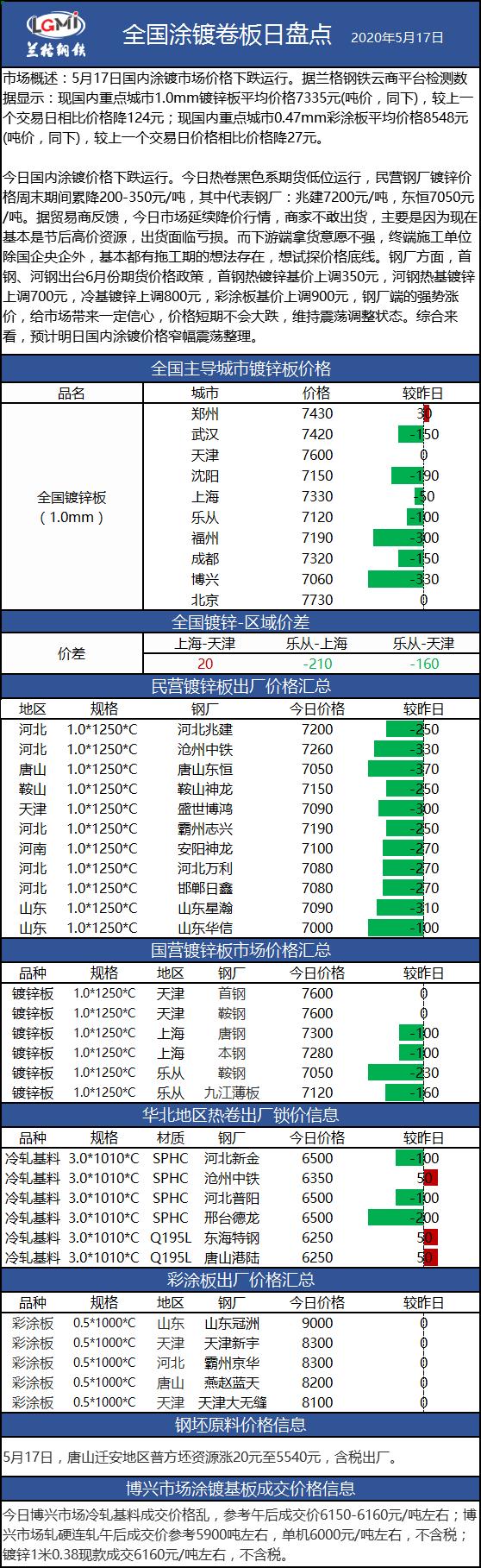 兰格涂镀板卷日盘点(5.17):涂镀价格下跌运行 市场成交清淡