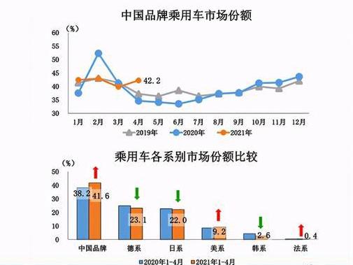 """自主品牌重新冲破40%""""市占率红线"""" 4月汽车市场上演""""国货崛起"""""""