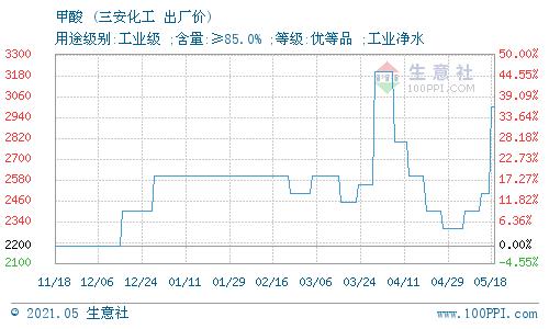 生意社:5月18日漳州三安化工有限公司甲酸价格动态