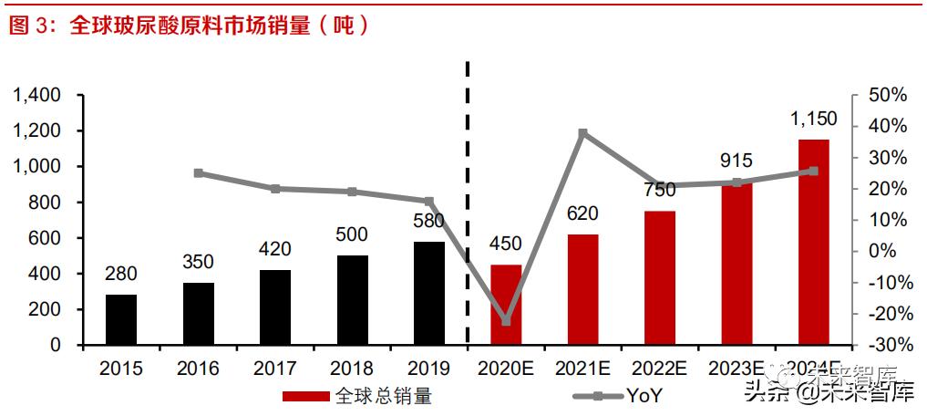 玻尿酸行业研究报告:黄金赛道,终端产品市场潜力巨大