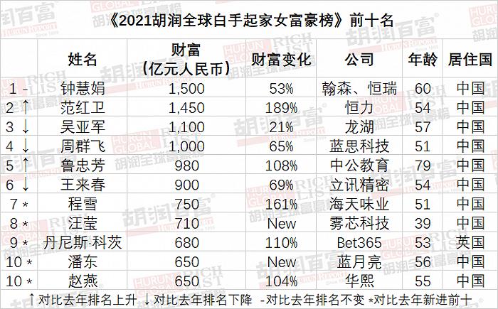 .2021胡润全球白手起家女富豪榜