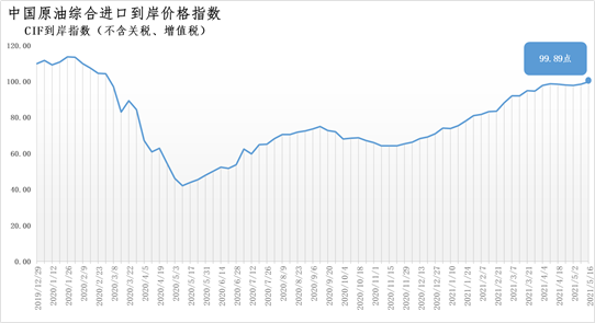 5月10日-16日中国原油综合进口到岸价格指数为99.89点