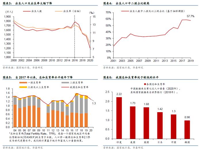 中国人口10年趋势_中国人口老龄化趋势图