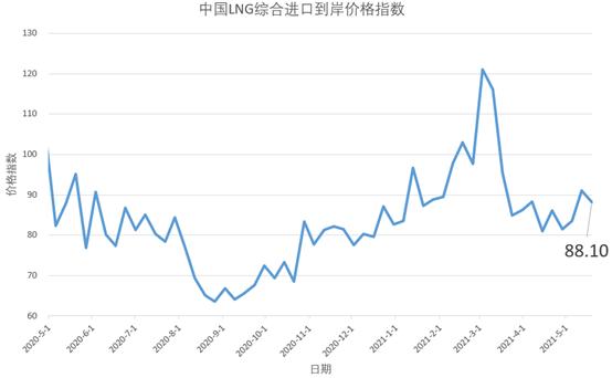 5月10日-16日中国LNG综合进口到岸价格指数为88.10点