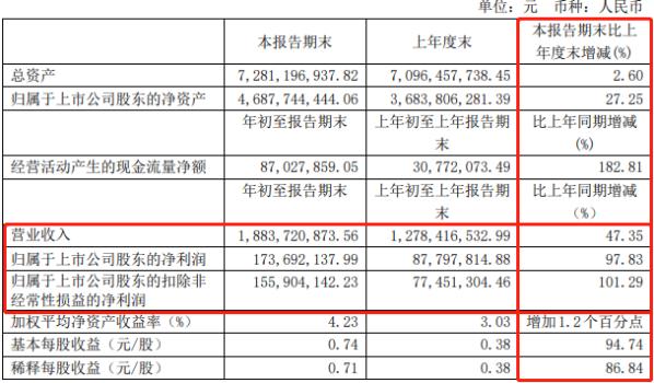 """6亿净利润却有620亿市值 安井食品计划定增70亿""""胃口""""真不小"""