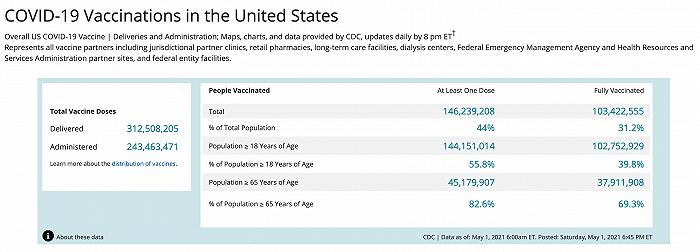 美国超1亿人完成新冠疫苗接种,4成成年人已接种完毕