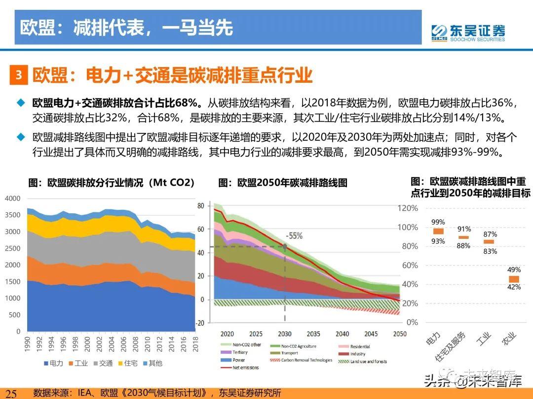 新能源行业研究:碳达峰引领,光伏成为主力,电动化如火如荼
