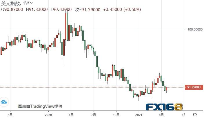 FX168每周美元调查:美元周五大爆发 下周非农来袭、美元有望继续反弹