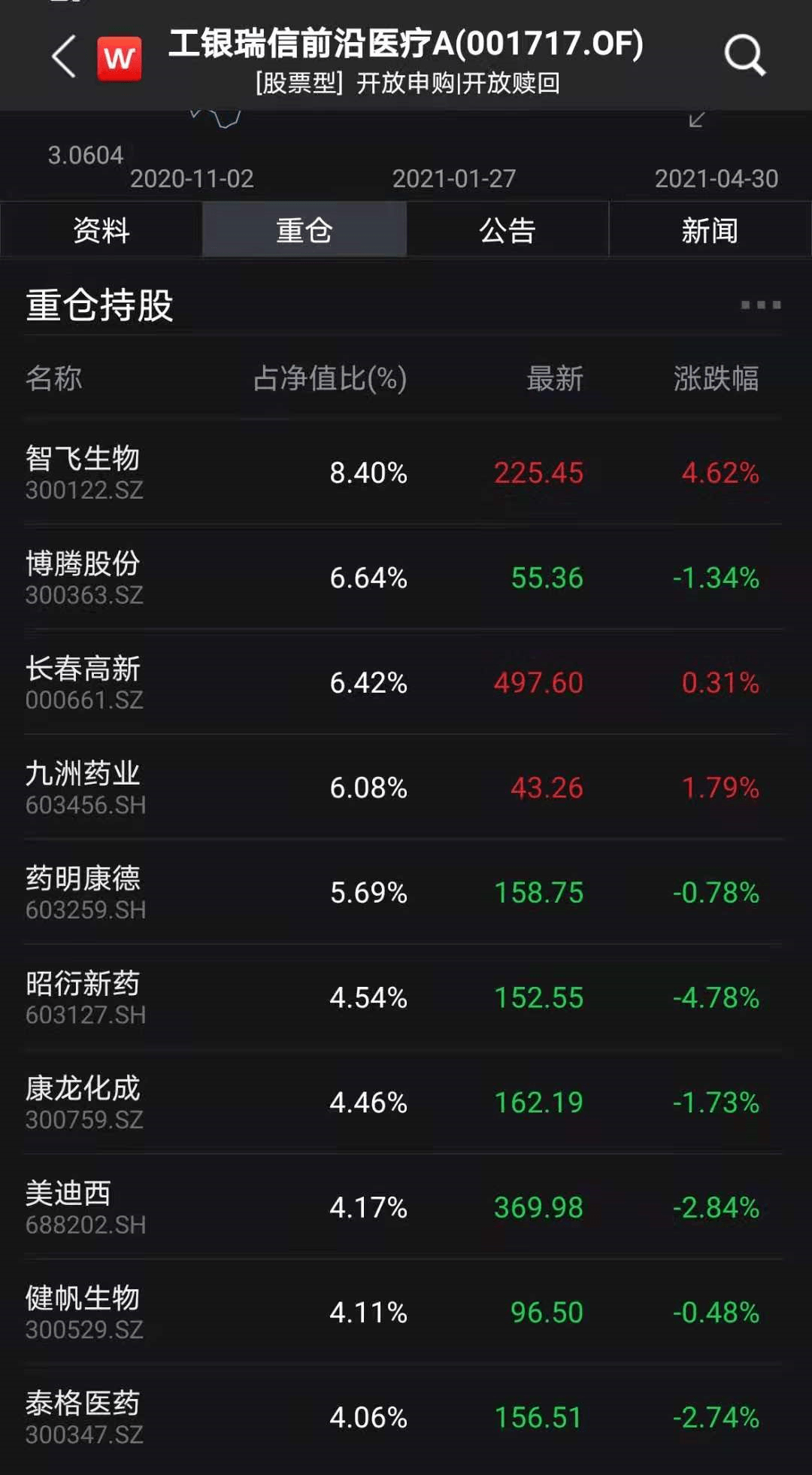 张坤排名罕见下滑:偏股基金业绩惨烈大洗牌