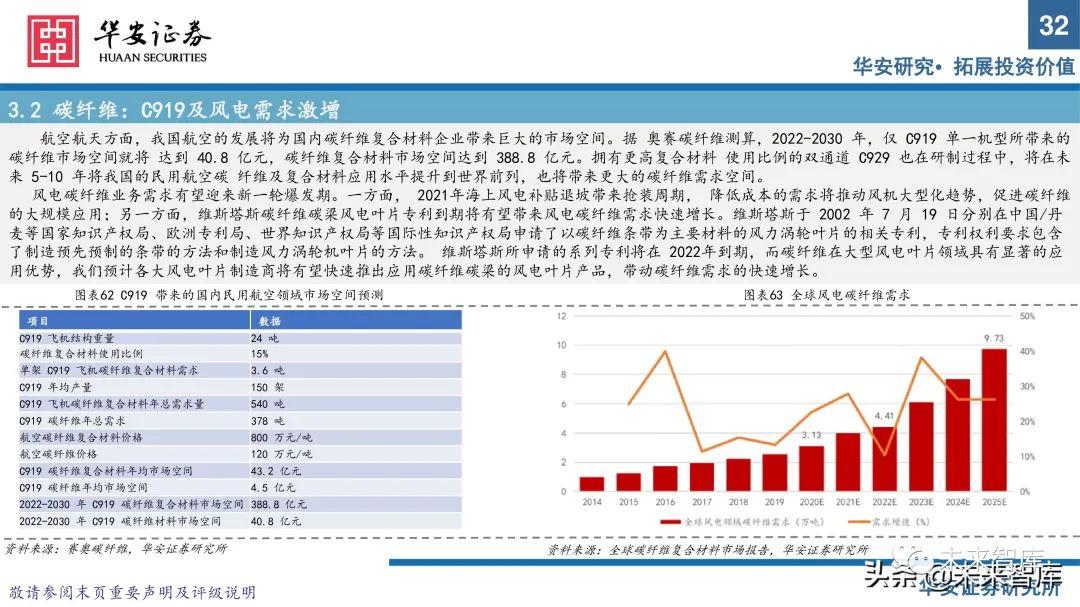 军工新材料行业专题研究报告:把握优质赛道发展契机