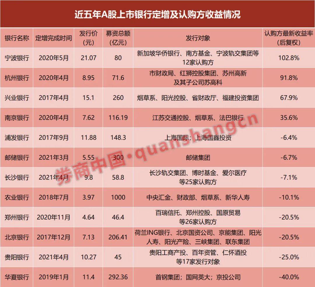 华夏银行定增溢价超100% 谁在主动买套?近五年三分之二银行定增都在亏损