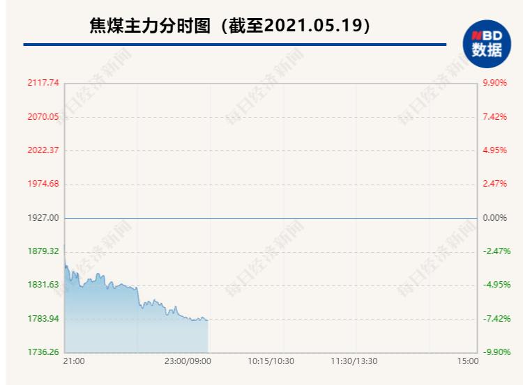 全球抛售潮:欧美股市集体大跌 大宗商品重挫