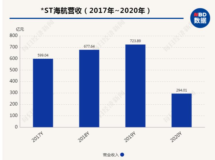 """海南航空成香饽饽 上海滩""""大佬""""郭广昌、王均金入局竞购?"""