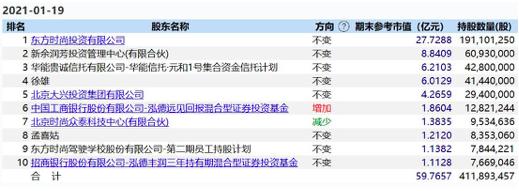 """起底""""叶飞概念股""""东方时尚:曾无故15天暴跌45% 公募泓德基金踩雷"""