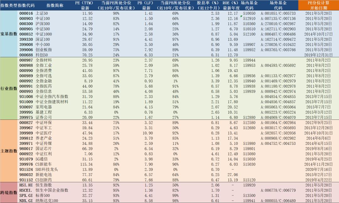 2021年5月21日A股主要指数估值表